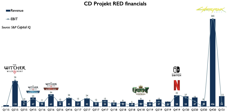 CDPR Financials 2015-2021