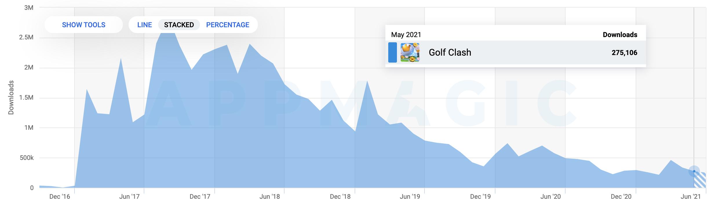 Golf Clash stats