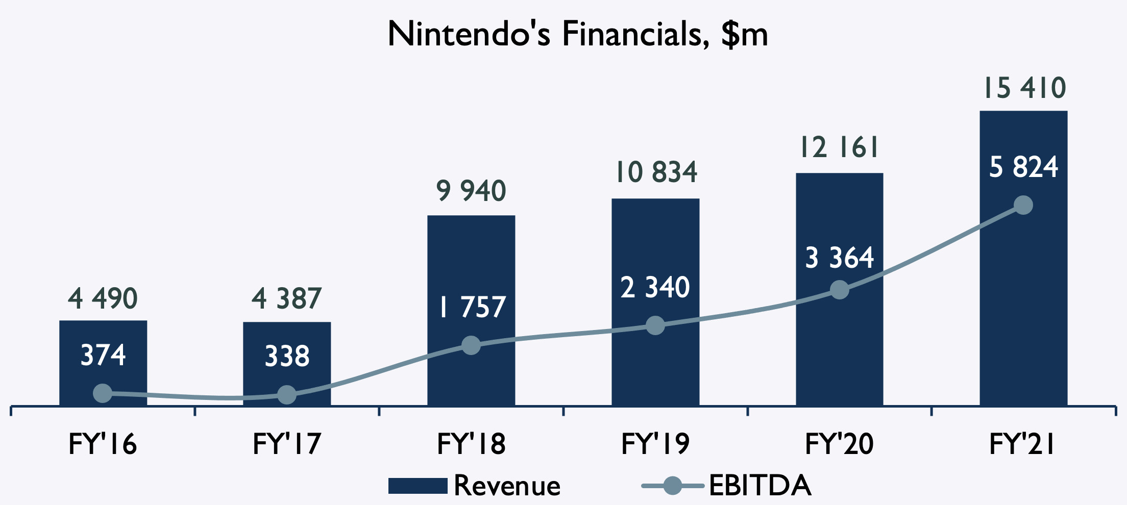 Nintendo fi