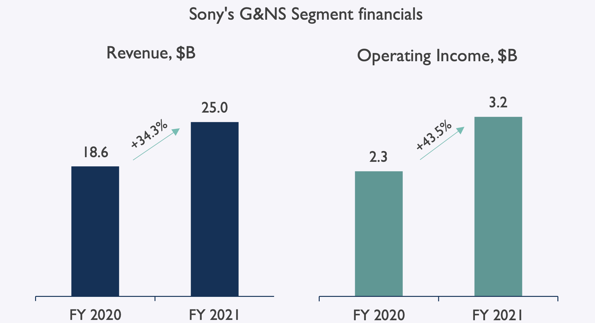 Sony Revenue and Income