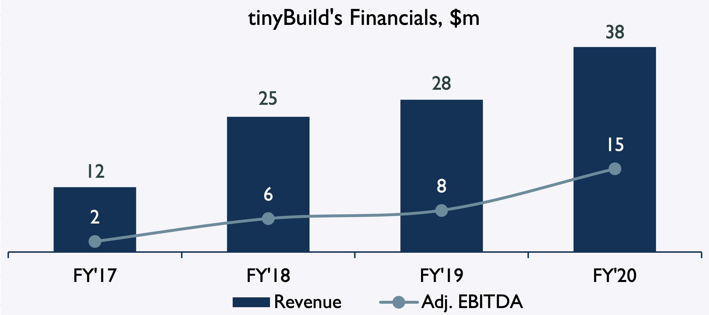 TinyBUILD fi
