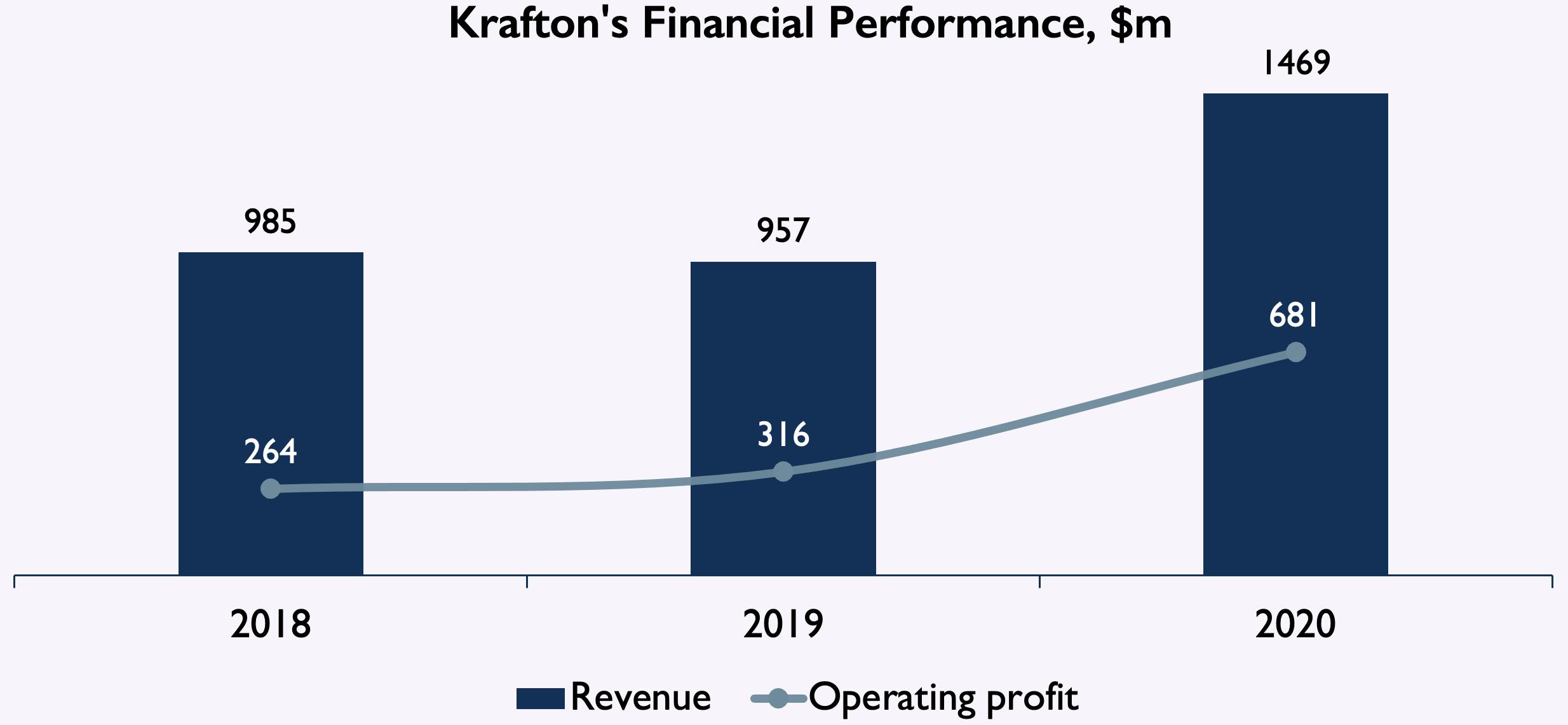 Krafton Financial