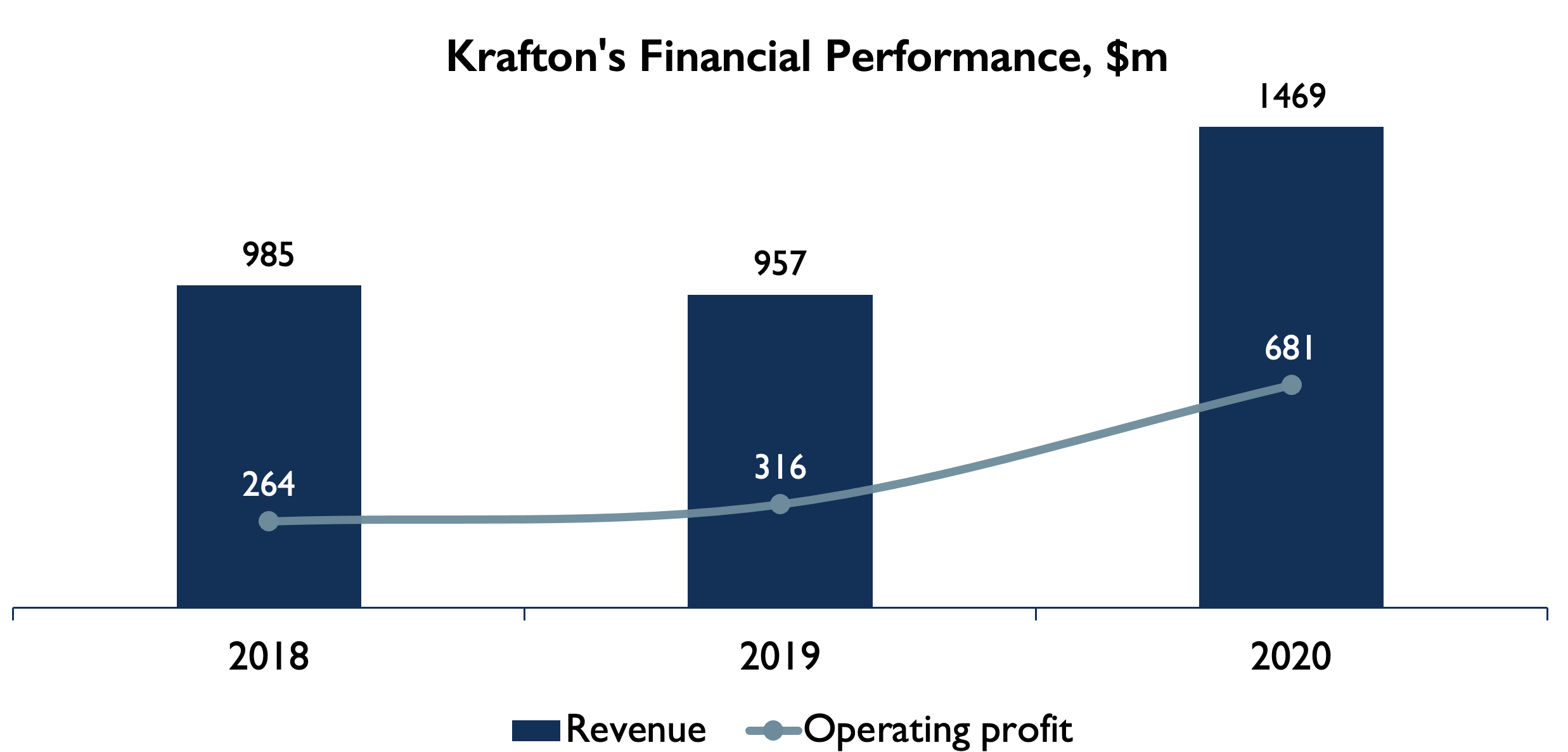 Krafton financials