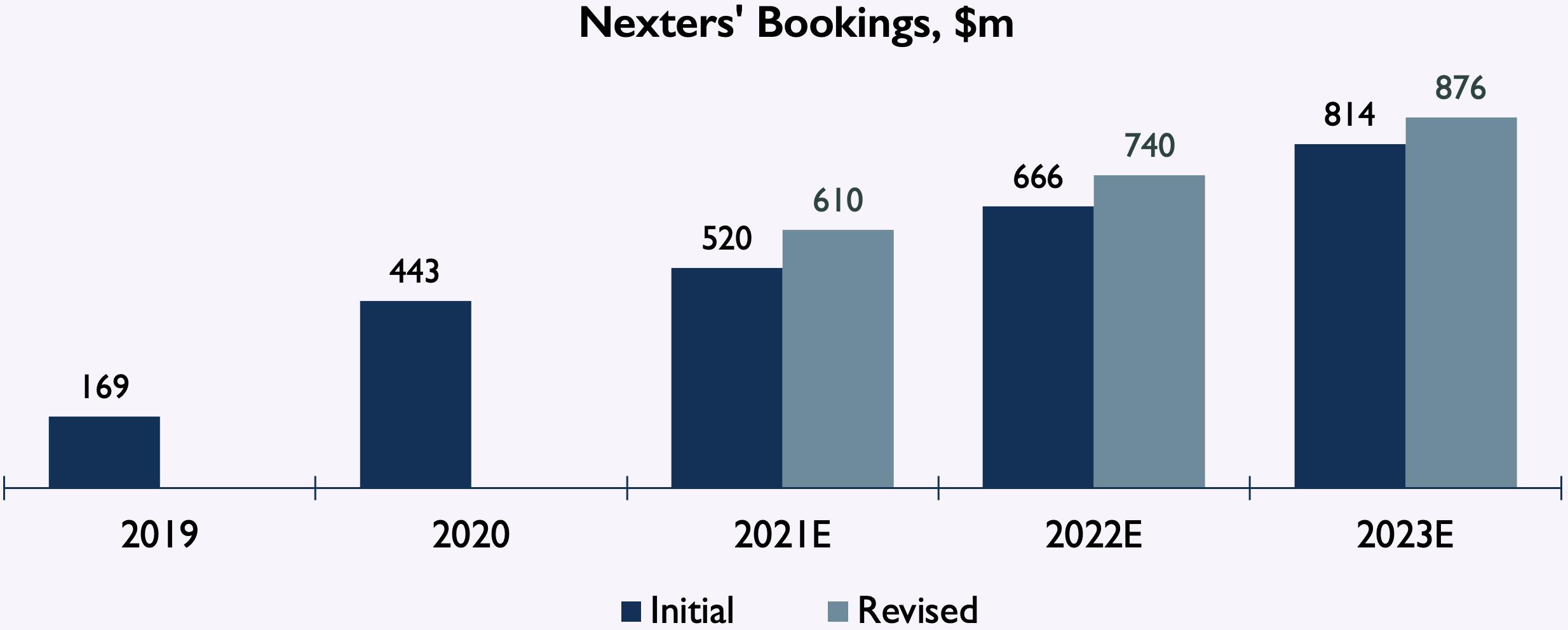 Nexters bookings