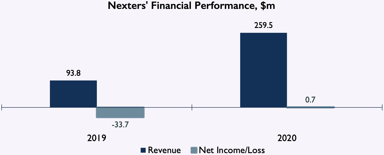Nexters financials
