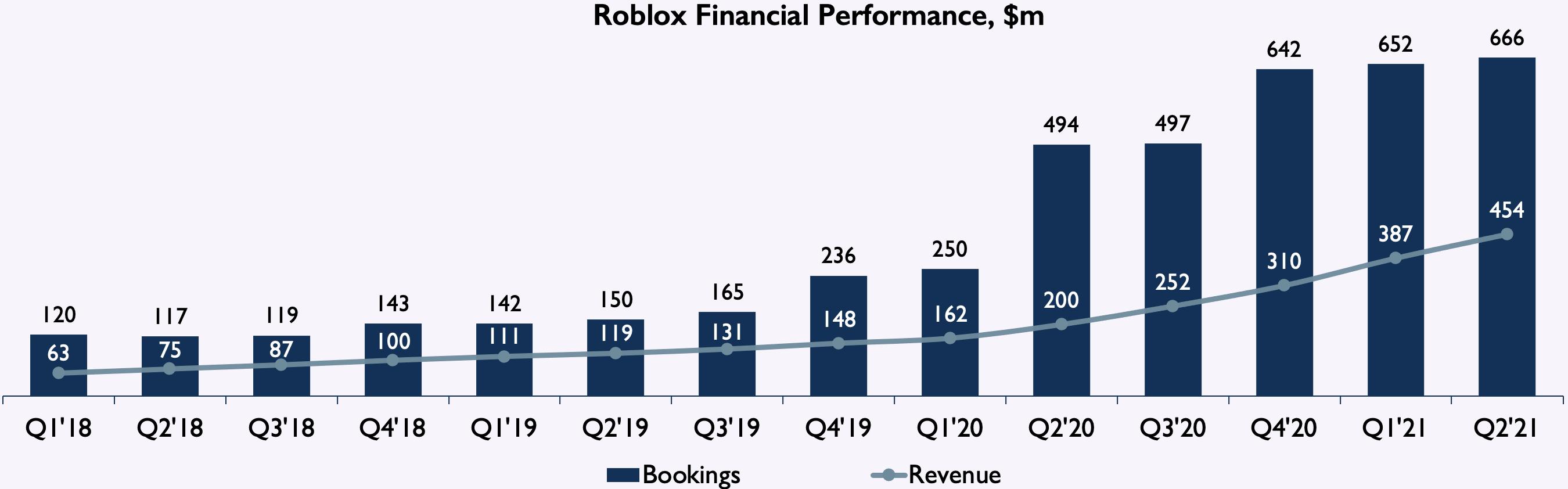 Roblox Finance