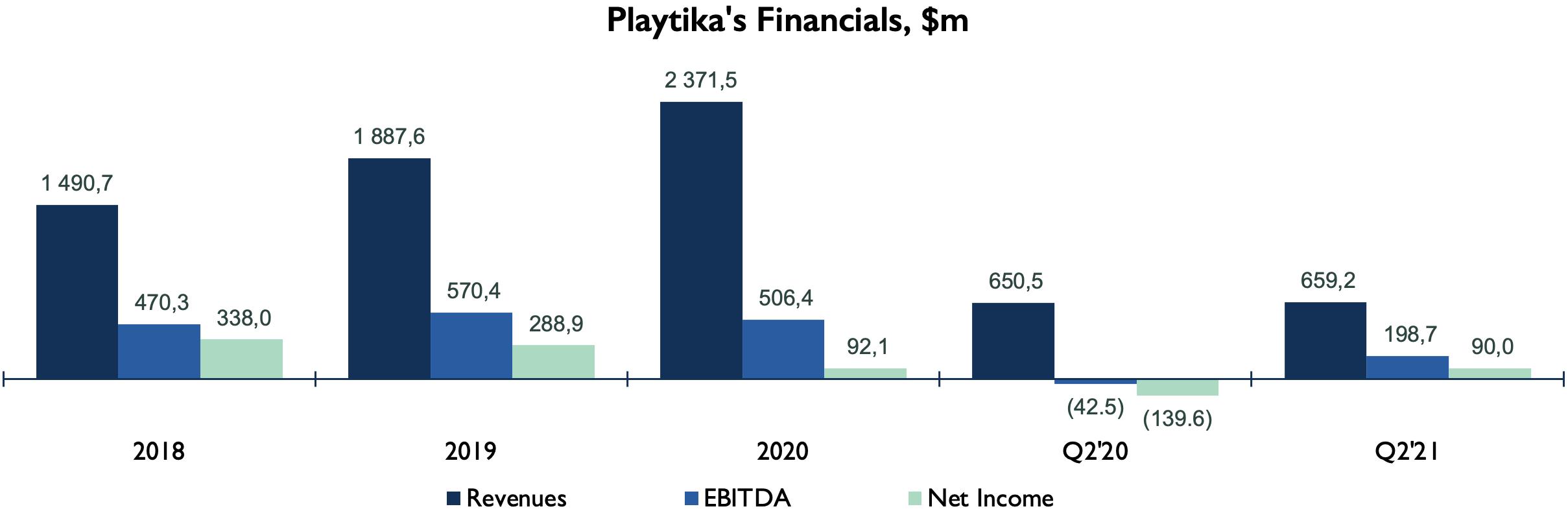 Playtika Financials