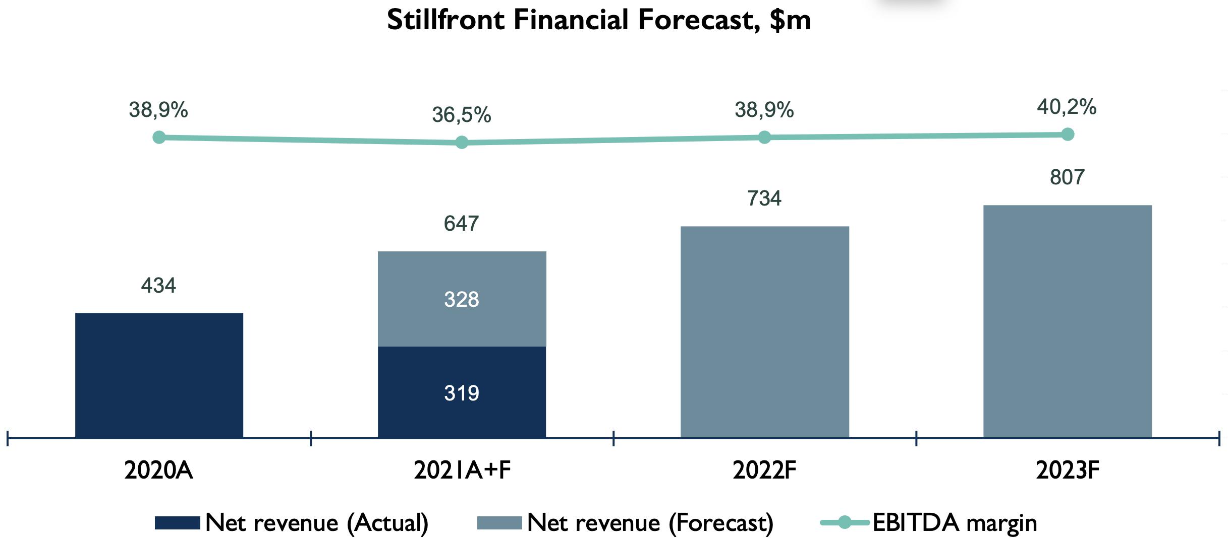 Stillfront finance