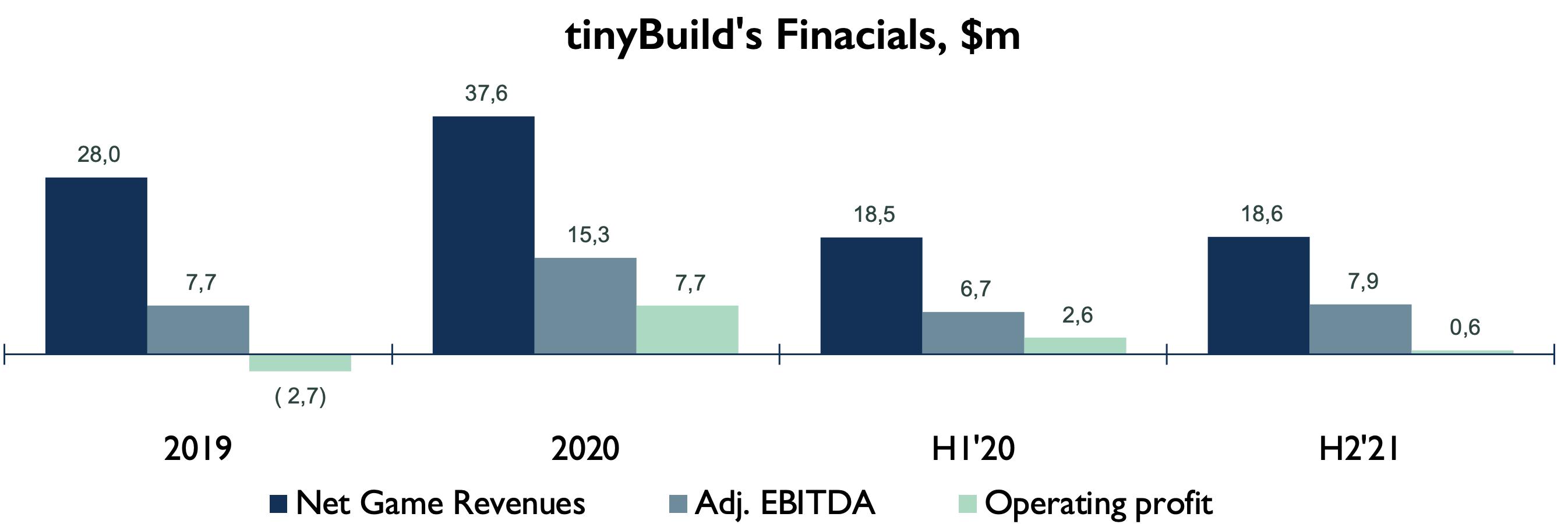tinybuild financials
