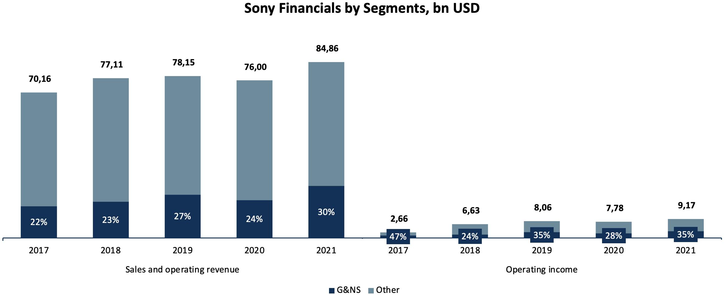 Sony Fin